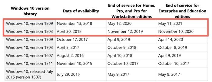 Windows 10 1809 tái phát hành, Microsoft gia hạn bảo hành cho người